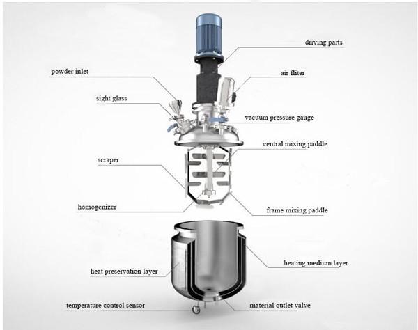 vacuum emulsifier