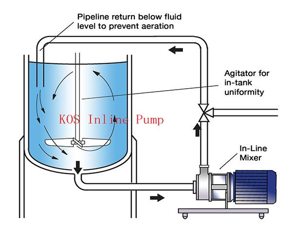 customized emulsifying pump
