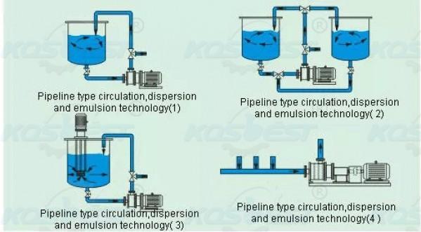 Working diagram for homogenizer mixing tank