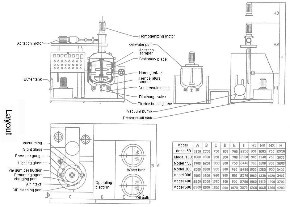 operating instructions for vacuum emulsifier
