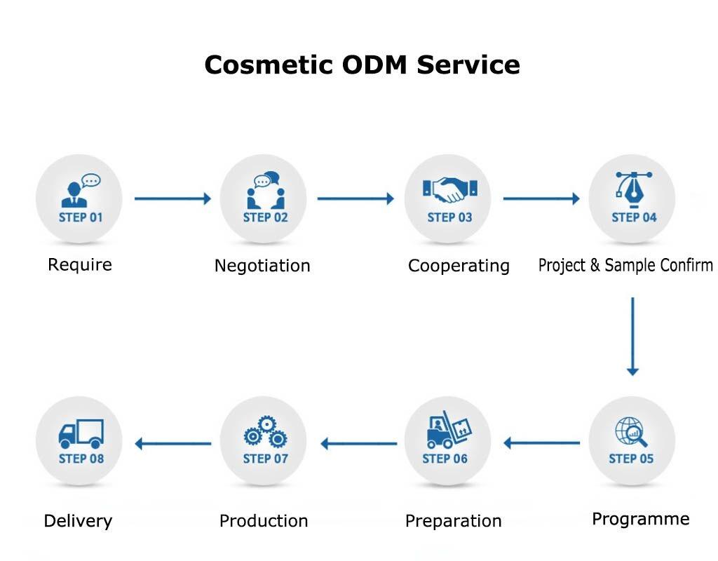 Cosmetic ODM