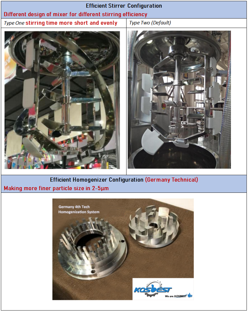 Advantages of 100L vacuum emulsifier mixer we offer