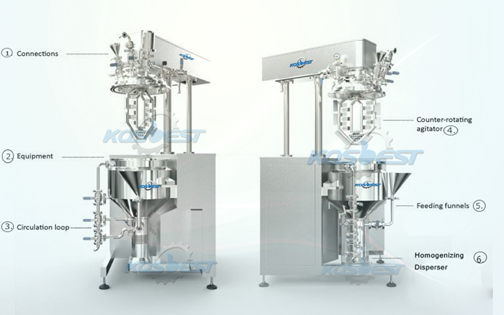 Apperance structure instruction of Kos-V50 recirculation homogenizer