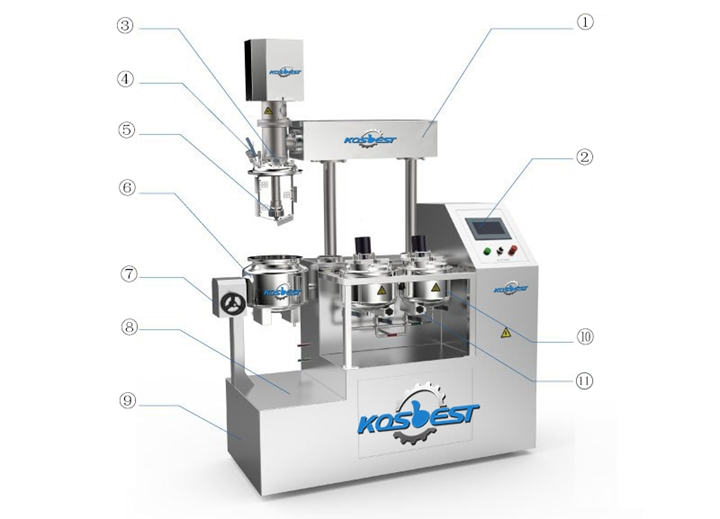 structure introduction of Kos-Z510 homogenizer mixer