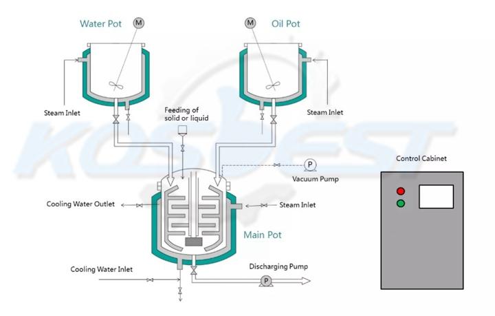 Emulsifying Mixer Analysis diagram of Kos-Z510 homogenizer mixer