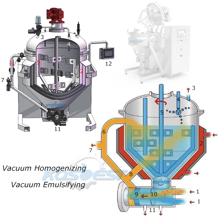 Structure of Kos-H160 Recirculation Homogenizing Mixer for Cheese