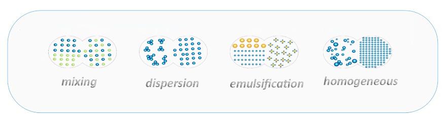 mixing dispersion emulsification homogeneous