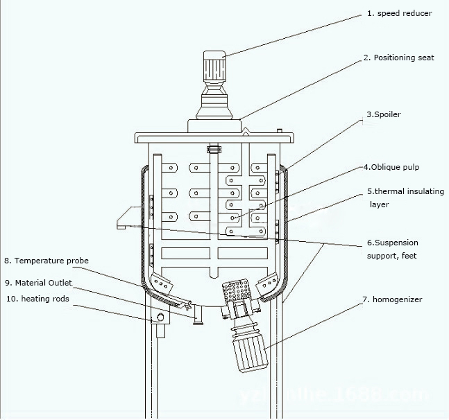 Product Structure of Kos-L300 Liquid Washing Homogenizing Mixer